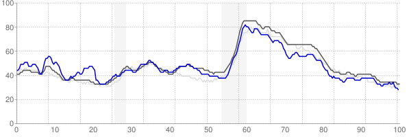 Owensboro, Kentucky monthly unemployment rate chart